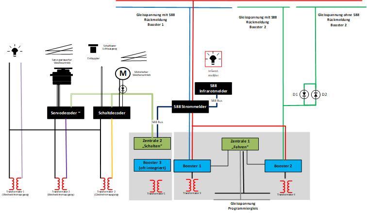 Stromversorgung Modelleisenbahn mit S88 Bus